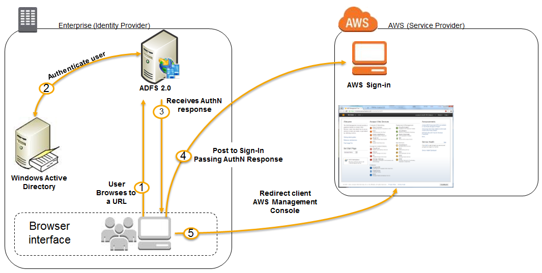 Enabling Federation to AWS Using Windows Active Directory
