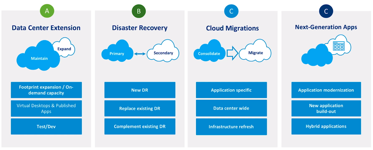 VMware Cloud on AWS - Usecases